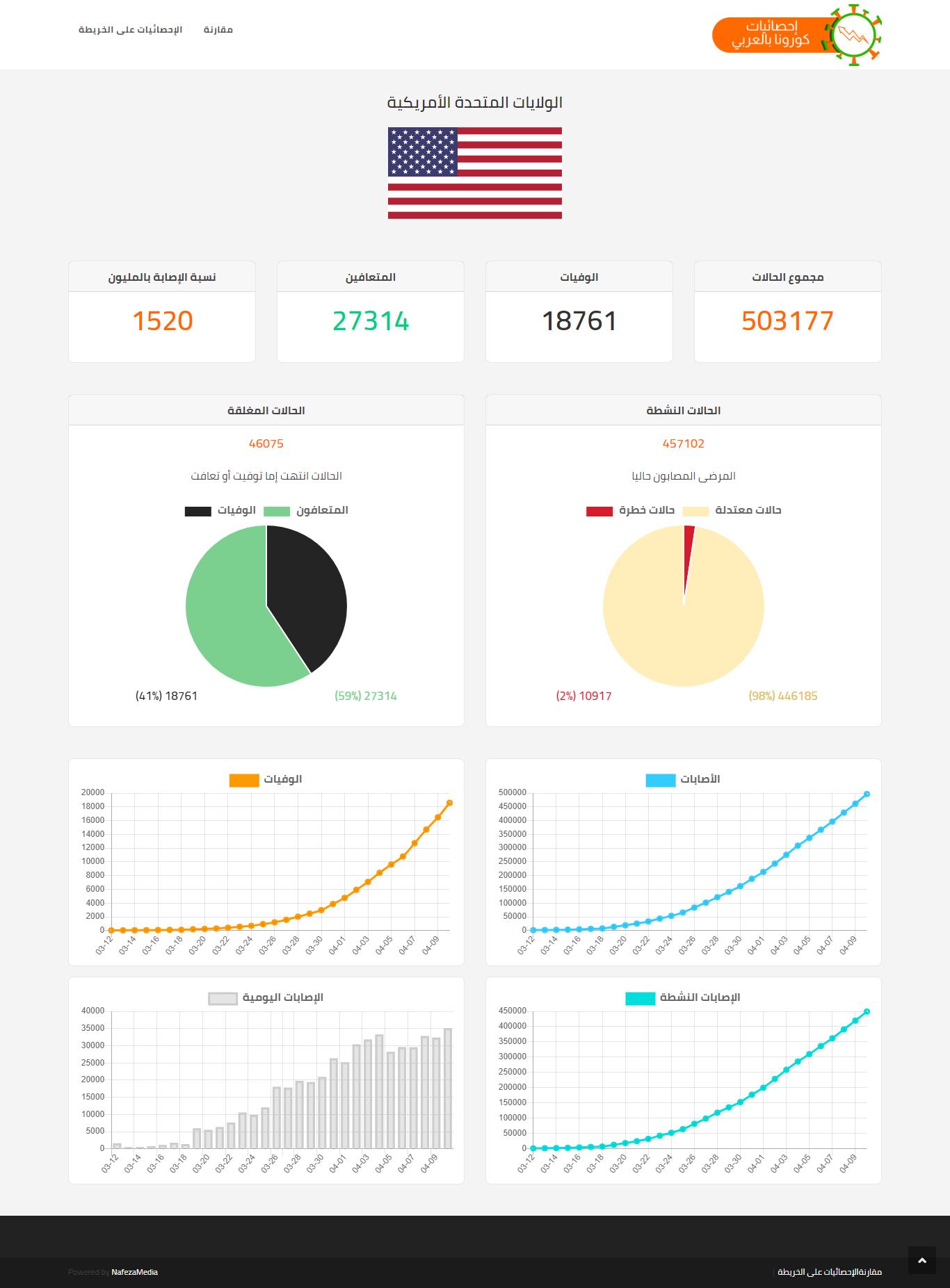 موقع احصائيات كورونا